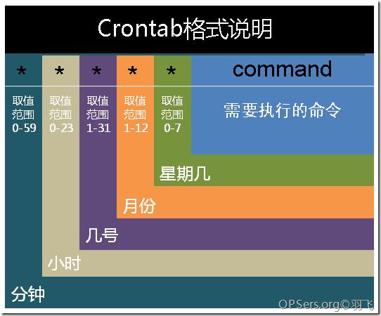 crontab 计划任务使用示例